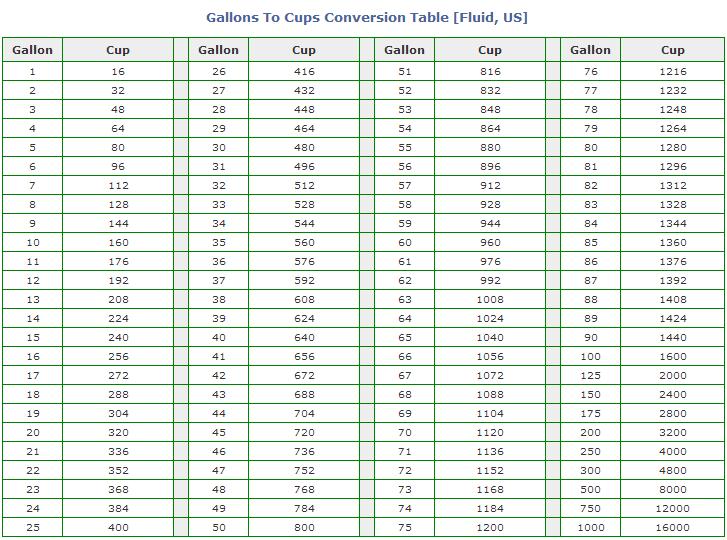 gallon_to_cup_conversion